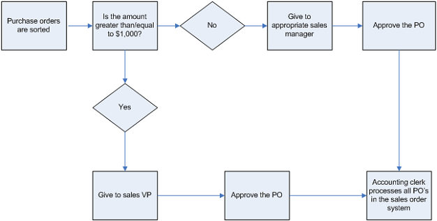 How To Diagram Your Business Process Technology Experts Quarksoft